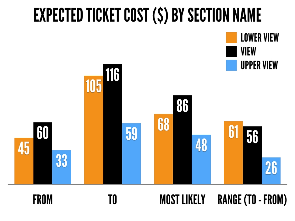 ticket-cost-by-section-name